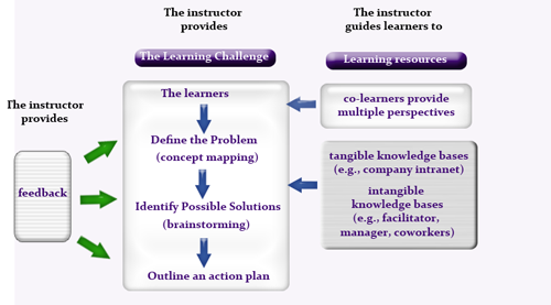 A model for PBL