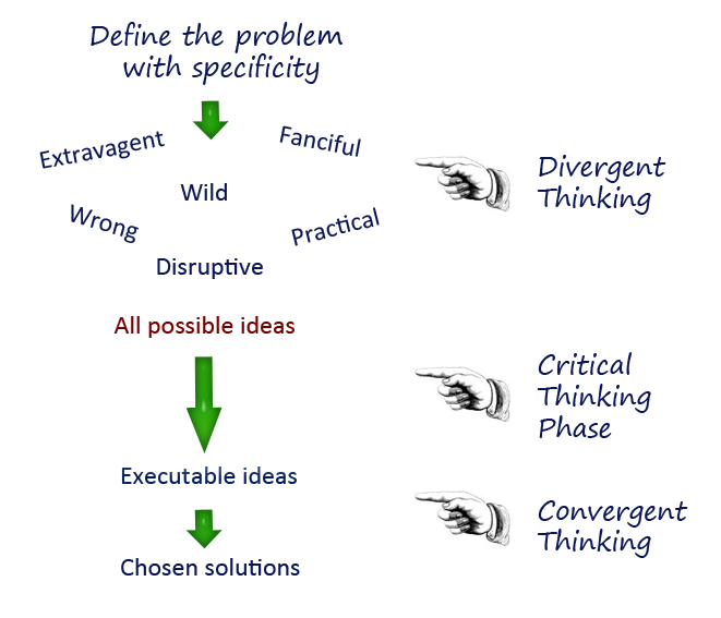 compare and contrast creative thinking and critical thinking