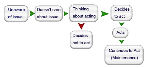 instructional design theories models and strategies