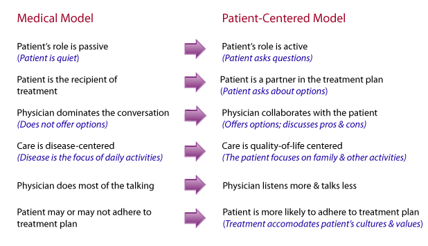relationship between patient rights and nursing practice