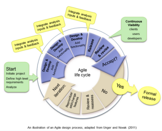 Agile Instructional Design | Instructional Design Fusions